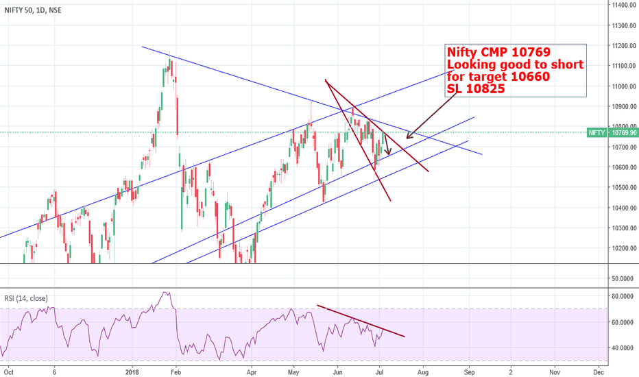 NIFTY: Nifty - looking good to short