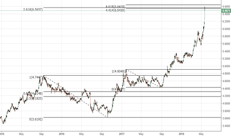 GBPTRY: #GBPTRY testing multiple FIb levels Brave will take a short