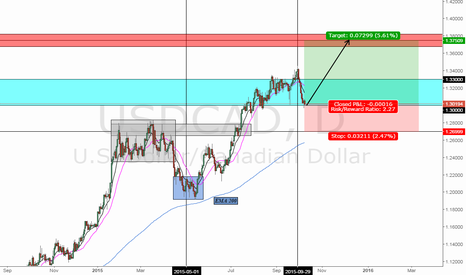 USDCAD: Analysis - USD/CAD - Daily