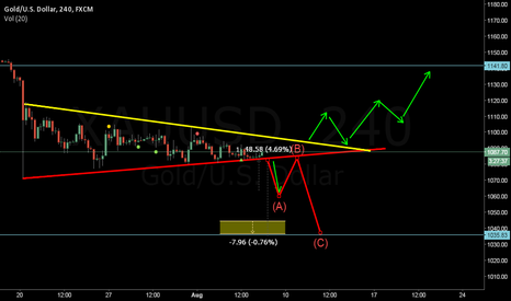 XAUUSD: it is time