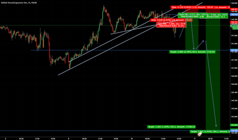 GBPJPY: GBP/JPY Short for least 1:6 Risk reward