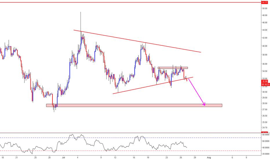 NEOUSD: NEO/USD Analysis