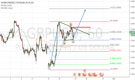 GBPUSD: SHORT TERM TRADE IN GBPUSD - 1H