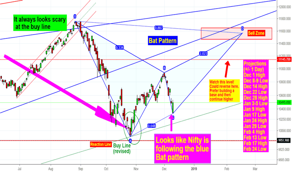 NIFTY: NIFTY -Tracking a nice Bat pattern