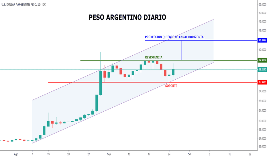 USDARS: PESO ARGENTINO lateraliza en canal horizontal