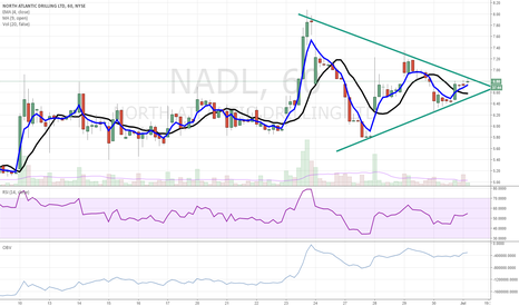NADL: NADL Update - nearing breakout point on hourly chart