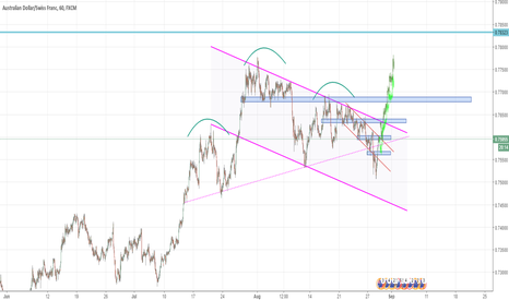 AUDCHF: looking to buy AUDCHF on support zone