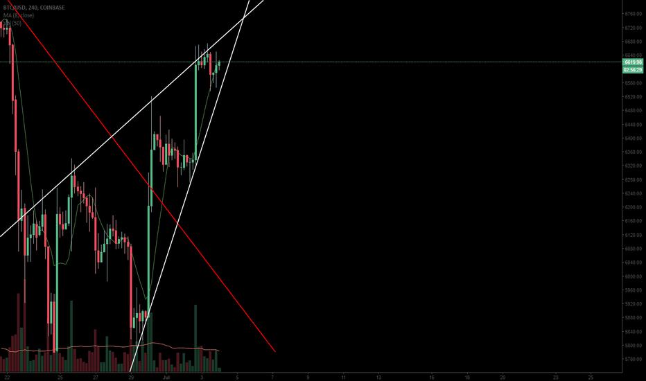 BTCUSD: Bitcoin forming ascending wedge