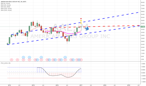 AAL: I believe AAL is neutral for the Monthly