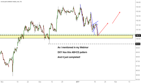 DXY: DXY AB=CD Completed
