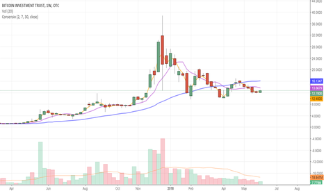 GBTC: Consensio Trading System