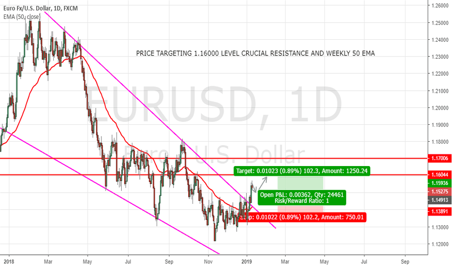 EURUSD: BUY LIMIT Order For EURUSD LONG Trade. Have A Look At the Link