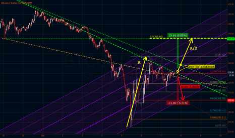 BTCUSD: Bi-directional Trade Ideas