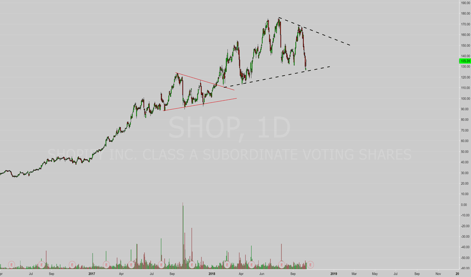 SHOP: More Consolidation - Spreads all the way