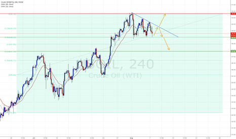 USOIL: Triangle in 4H