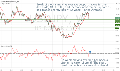 USDJPY: USDJPY to fall further as it trades sharply below 52-week SMA