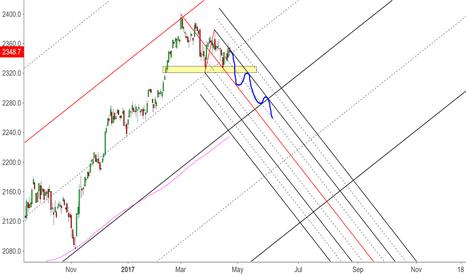 SPX: SPX Bearish Scenario (Daily chart)