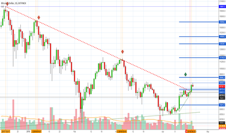 BTCUSD: Bitcoin BULL - DownTrend Broken (vs Altcoins Market Bull Run)