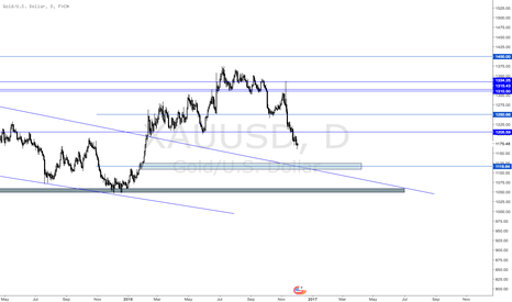 XAUUSD: Short Term Bearish. Long Term BULLISH