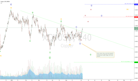 XCUUSD: COPPER ready to fly