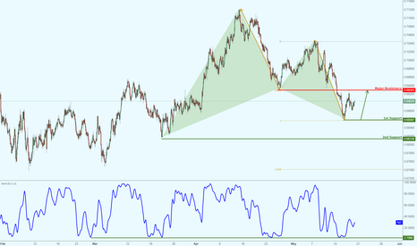 NZDCHF: NZDCHF seeing major support, potential for a nice bounce!