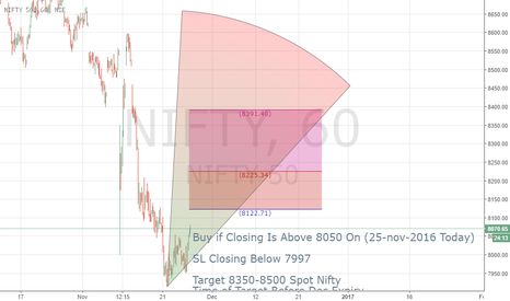 NIFTY: Extremely Bullish Long Nifty Above 8050 For Target 8350-8500