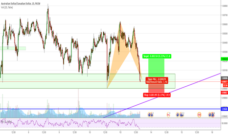 AUDCAD: AUDCAD (15min) Long opportunity with bat-pattern