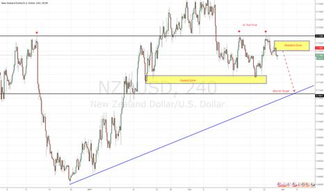 NZDUSD: 3x Test price. Bearish Trend