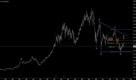 BP: BP: Consolidation Completed And Heading To New Lows ?
