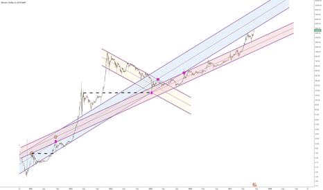 BTCUSD: Bitcoin - macro patterns (perfect symmetry)