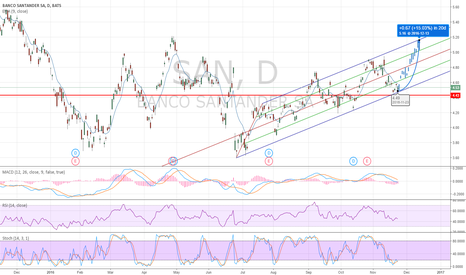 SAN: SAN LONG DUE TO INDICATORS, CHANNEL AND INCREASING RATES