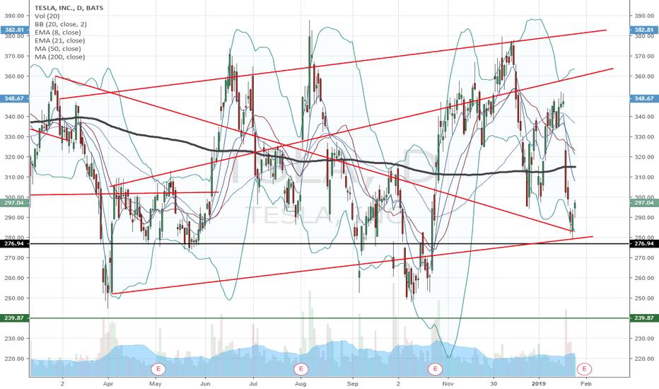 TSLA: $TSLA some price Lines.. we are long