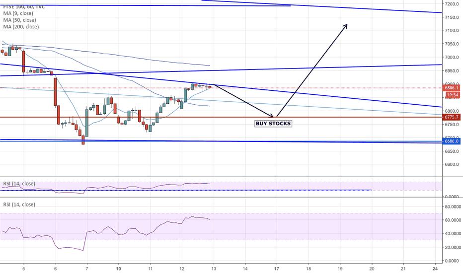 UKX: FTSE 100...Next Buy Level