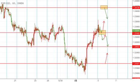 EURUSD: EUR 3.5日内交易机会