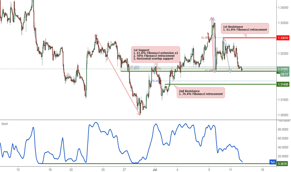 GBPUSD: GBPUSD Testing Support, Potential Bounce!