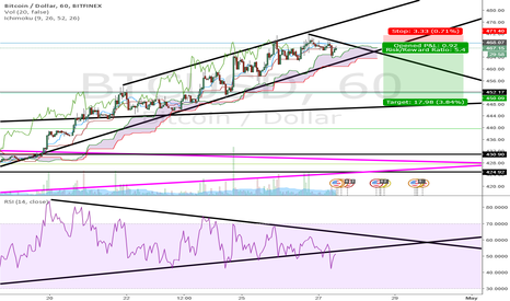 BTCUSD: Divergence Overall