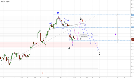 AAPL: Head and shoulders target realized.