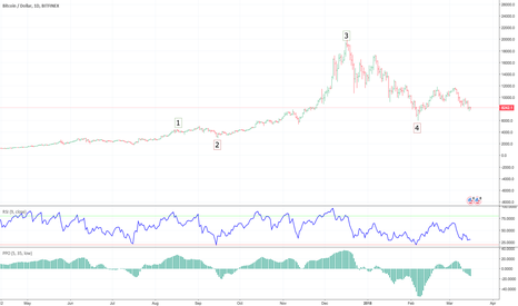 BTCUSD: How would you read the current wave analysis for BTC?