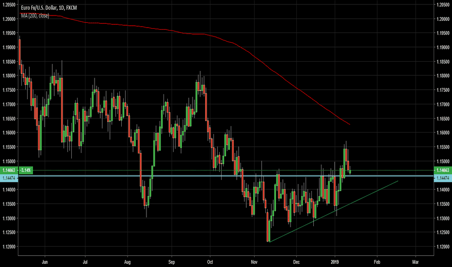 EURUSD: Long from the support line after the retracement.