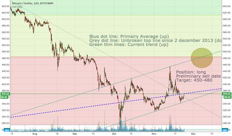 BTCUSD: Short term target 450-480