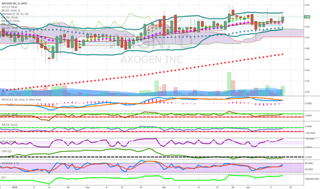 AXGN: pennies to thoudands above cloud key ma biotech candidate