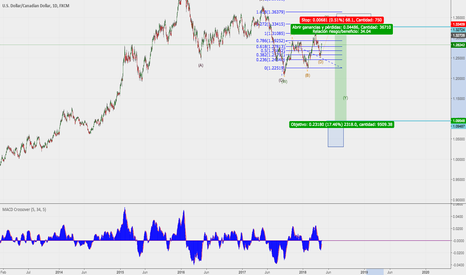 USDCAD: possible next idea to usdcad