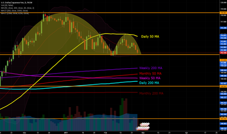 USDJPY: USDJPY Updated Inverse Cup and Handle Pattern Break or Bounce