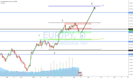 EURJPY: Daily EURJPY Long