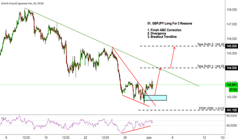 GBPJPY: 01. GBPJPY Long For 3 Reasons