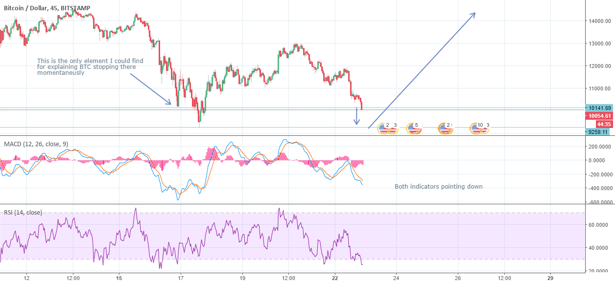 Bitcoin: Hope it does it
