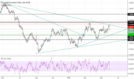 USDCAD: usdcad bearich