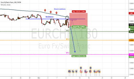 EURCHF: Moving average (162) as resistance