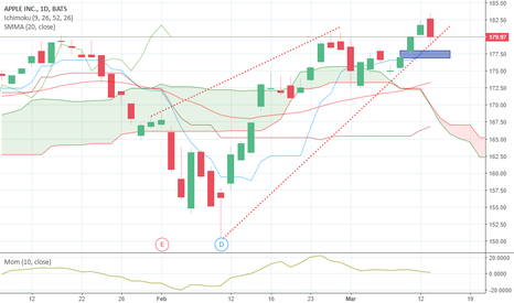 AAPL: One of the favourites for this year