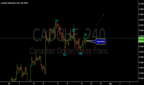 CADCHF: Flag breakout idea-CADCHF